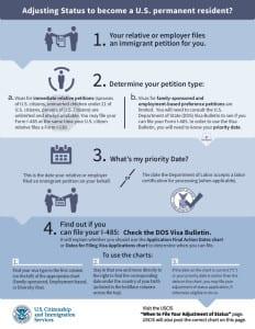 Adjustment of Status Infographic courtesy of USCIS.